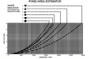 Pond Estimator